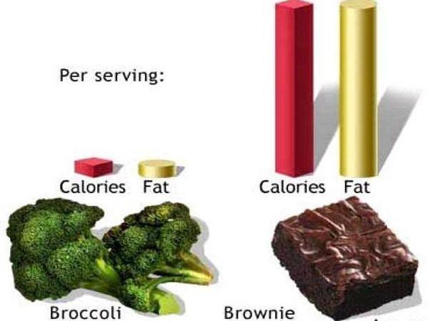 hány kalóriát kell enni, hogy gyorsan lefogyjon
