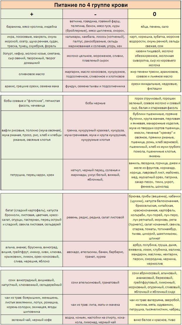 dieta gruppo sanguigno a rh negativo